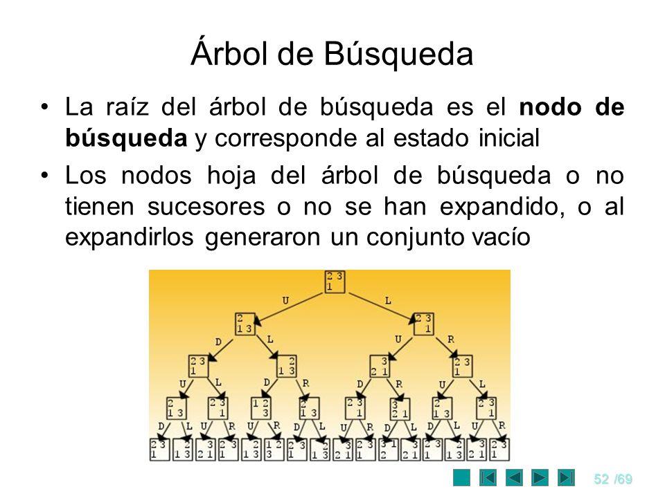 52/69 Árbol de Búsqueda La raíz del árbol de búsqueda es el nodo de búsqueda y corresponde al estado inicial Los nodos hoja del árbol de búsqueda o no
