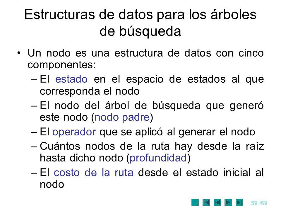 59/69 Estructuras de datos para los árboles de búsqueda Un nodo es una estructura de datos con cinco componentes: –El estado en el espacio de estados
