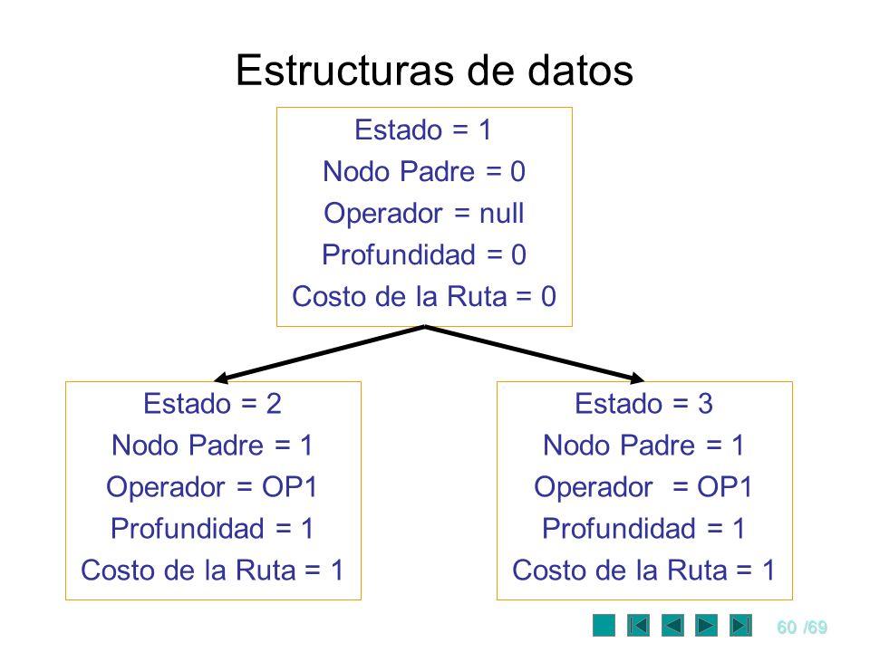 60/69 Estructuras de datos Estado = 1 Nodo Padre = 0 Operador = null Profundidad = 0 Costo de la Ruta = 0 Estado = 2 Nodo Padre = 1 Operador = OP1 Pro