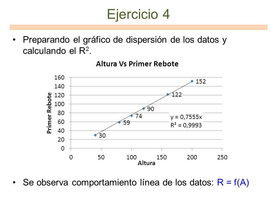 Ejercicio 4 Preparando el gráfico de dispersión de los datos y calculando el R 2. Se observa comportamiento línea de los datos: R = f(A)