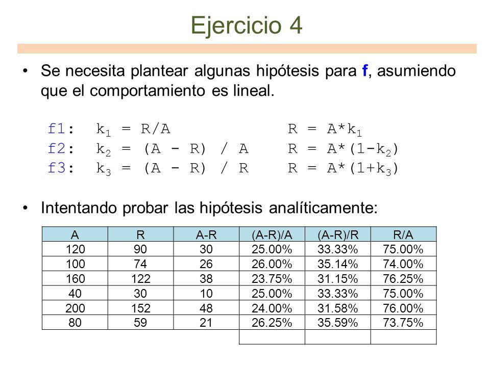Ejercicio 4 Se necesita plantear algunas hipótesis para f, asumiendo que el comportamiento es lineal. f1: k 1 = R/A R = A*k 1 f2: k 2 = (A - R) / A R