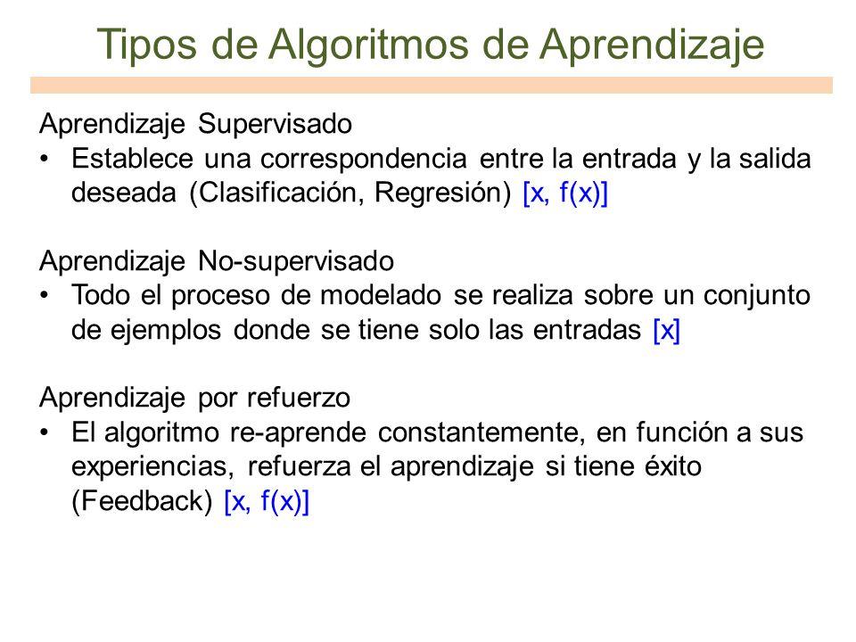 Tipos de Algoritmos de Aprendizaje Aprendizaje Supervisado Establece una correspondencia entre la entrada y la salida deseada (Clasificación, Regresió