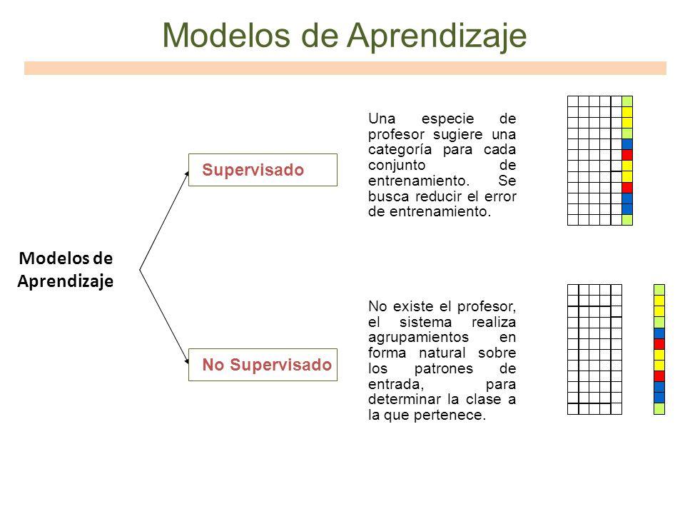 Modelos de Aprendizaje Supervisado Una especie de profesor sugiere una categoría para cada conjunto de entrenamiento. Se busca reducir el error de ent