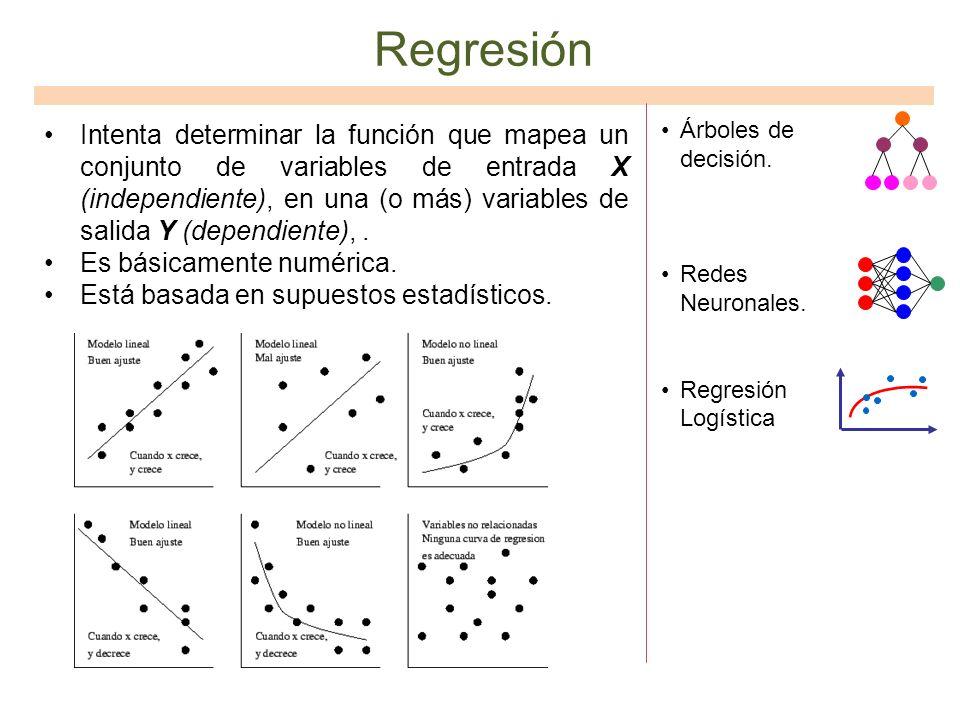 Regresión Intenta determinar la función que mapea un conjunto de variables de entrada X (independiente), en una (o más) variables de salida Y (dependi
