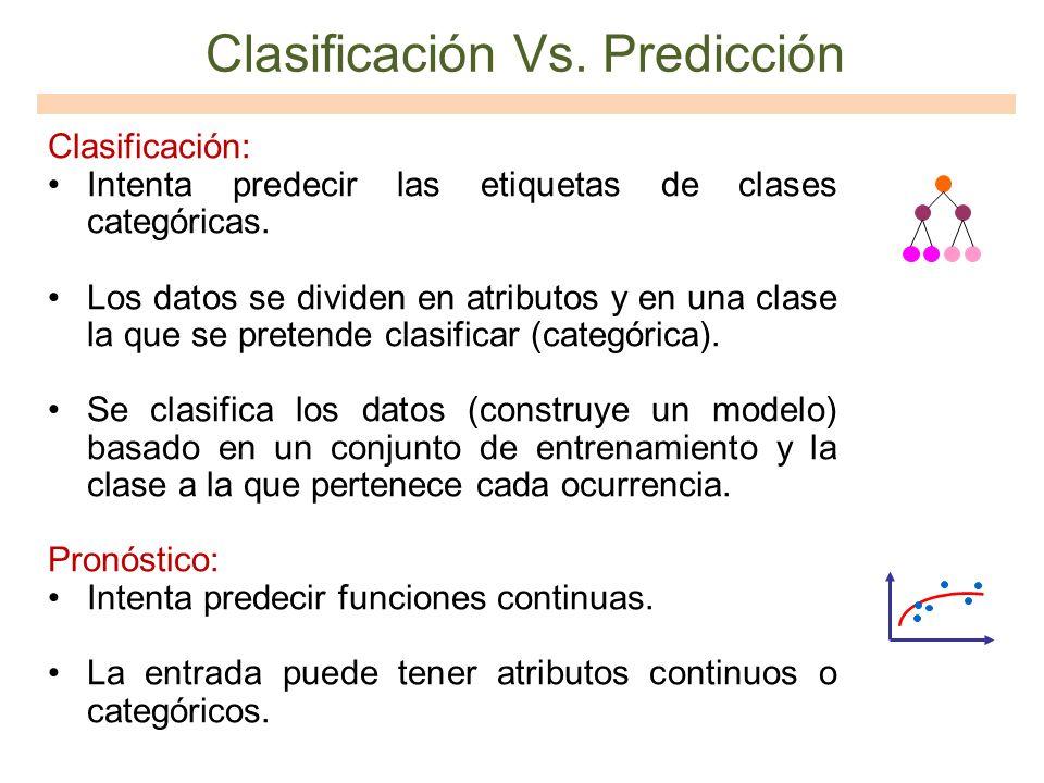 Clasificación Vs. Predicción Clasificación: Intenta predecir las etiquetas de clases categóricas. Los datos se dividen en atributos y en una clase la