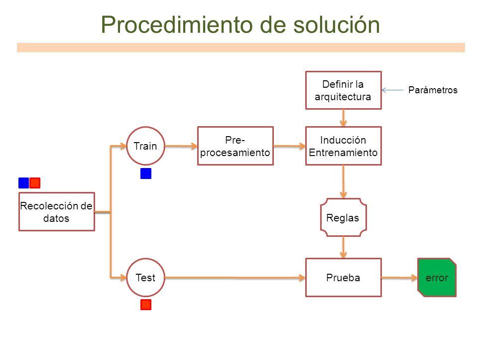 Procedimiento de solución Recolección de datos Train Test Pre- procesamiento Inducción Entrenamiento Reglas Definir la arquitectura Pruebaerror Paráme