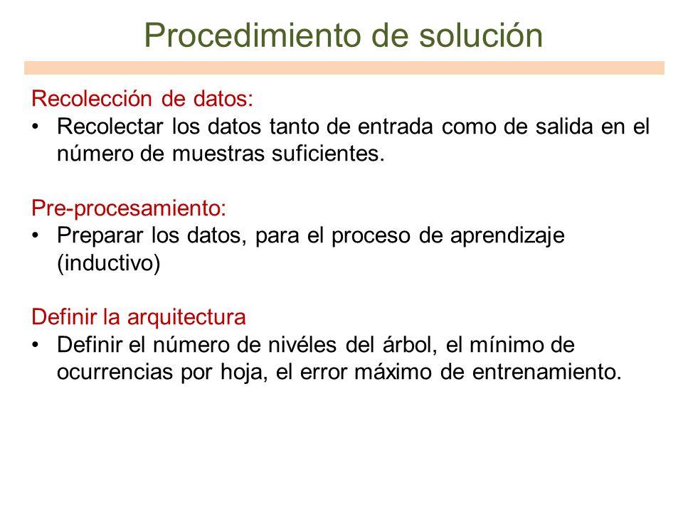 Procedimiento de solución Recolección de datos: Recolectar los datos tanto de entrada como de salida en el número de muestras suficientes. Pre-procesa