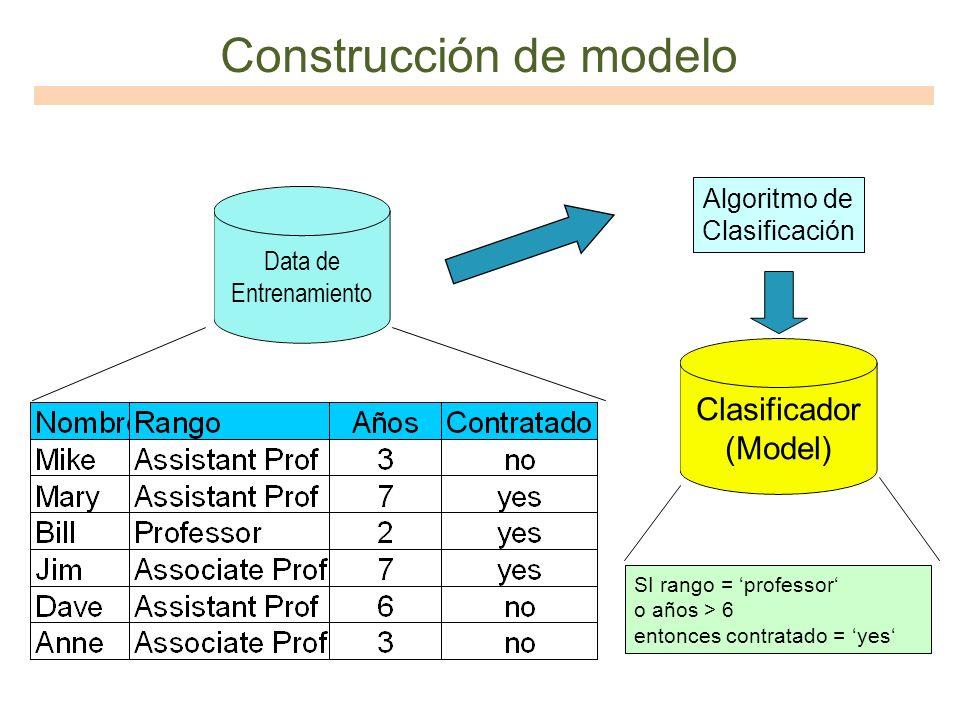 Construcción de modelo Data de Entrenamiento Algoritmo de Clasificación SI rango = professor o años > 6 entonces contratado = yes Clasificador (Model)