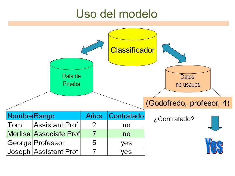 Uso del modelo Classificador Data de Prueba Datos no usados (Godofredo, profesor, 4) ¿Contratado?