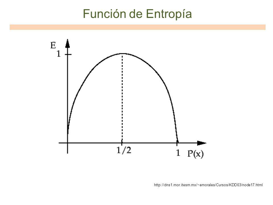 Función de Entropía http://dns1.mor.itesm.mx/~emorales/Cursos/KDD03/node17.html
