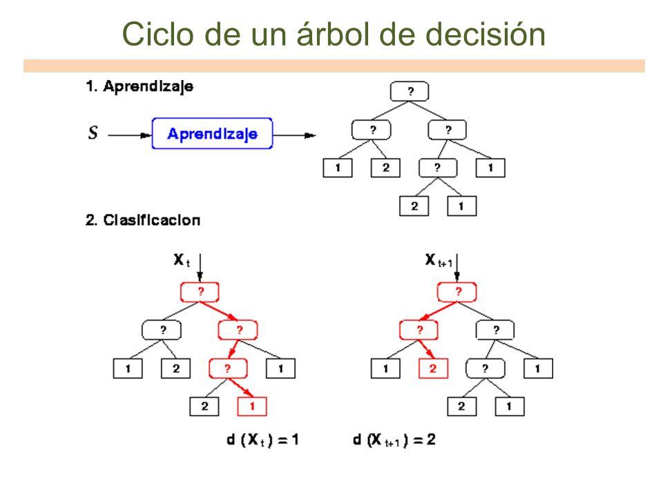 Ciclo de un árbol de decisión