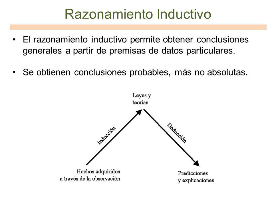 Razonamiento Inductivo El razonamiento inductivo permite obtener conclusiones generales a partir de premisas de datos particulares. Se obtienen conclu