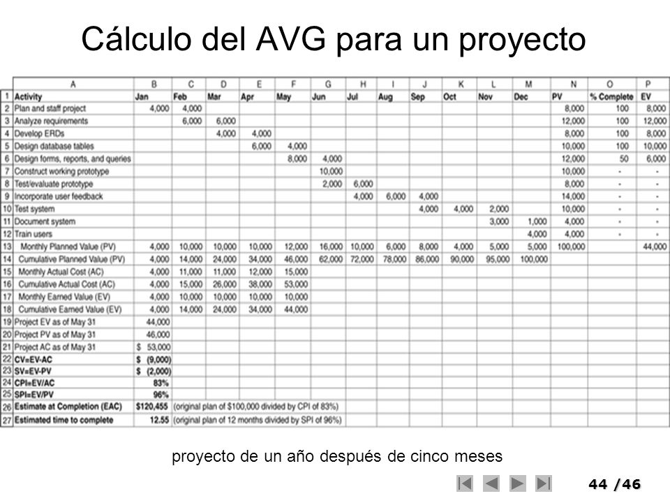 44/46 Cálculo del AVG para un proyecto proyecto de un año después de cinco meses