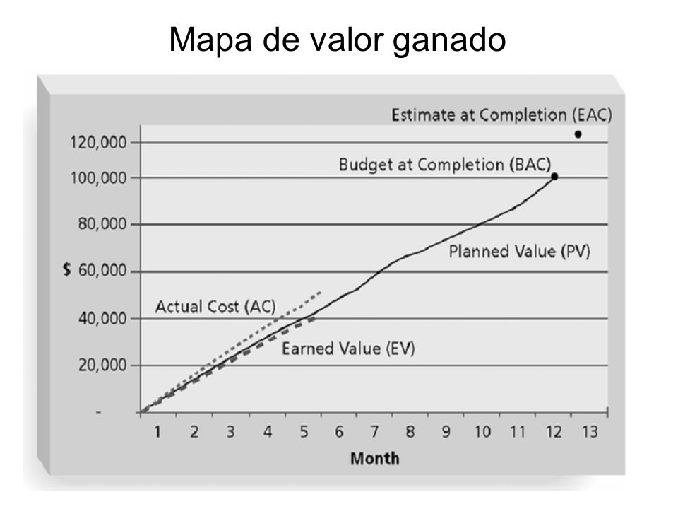 Mapa de valor ganado