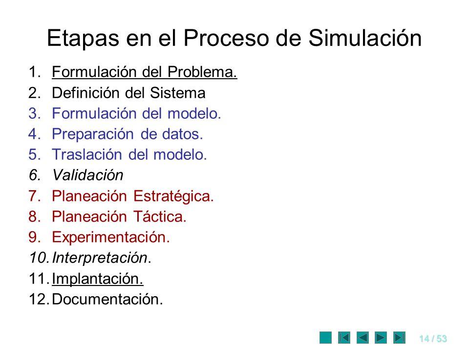 14 / 53 Etapas en el Proceso de Simulación 1.Formulación del Problema. 2.Definición del Sistema 3.Formulación del modelo. 4.Preparación de datos. 5.Tr