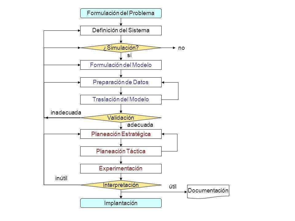 Definición del Sistema Formulación del Modelo Preparación de Datos Traslación del Modelo Planeación Estratégica Validación Formulación del Problema Pl