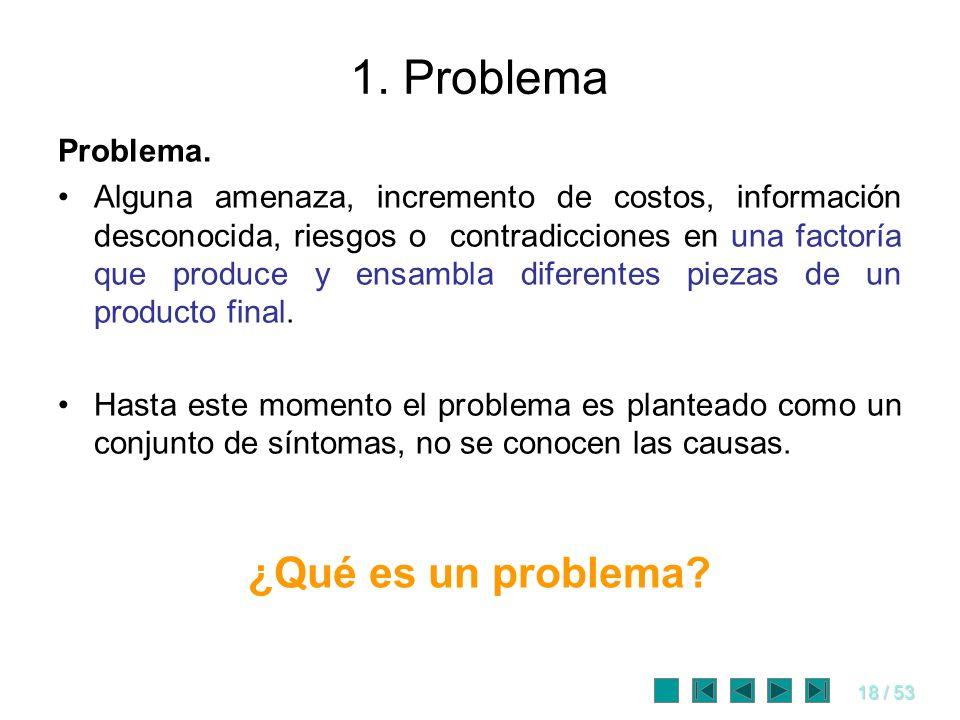 18 / 53 1. Problema Problema. Alguna amenaza, incremento de costos, información desconocida, riesgos o contradicciones en una factoría que produce y e