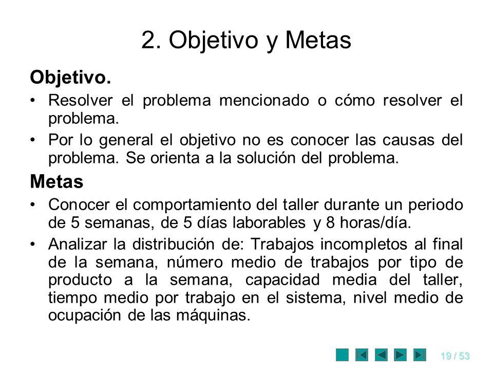 19 / 53 2. Objetivo y Metas Objetivo. Resolver el problema mencionado o cómo resolver el problema. Por lo general el objetivo no es conocer las causas
