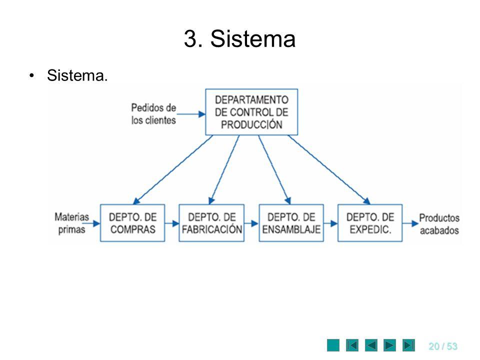 20 / 53 3. Sistema Sistema.