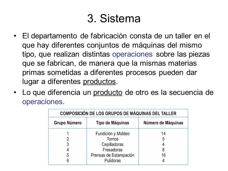 3. Sistema El departamento de fabricación consta de un taller en el que hay diferentes conjuntos de máquinas del mismo tipo, que realizan distintas op