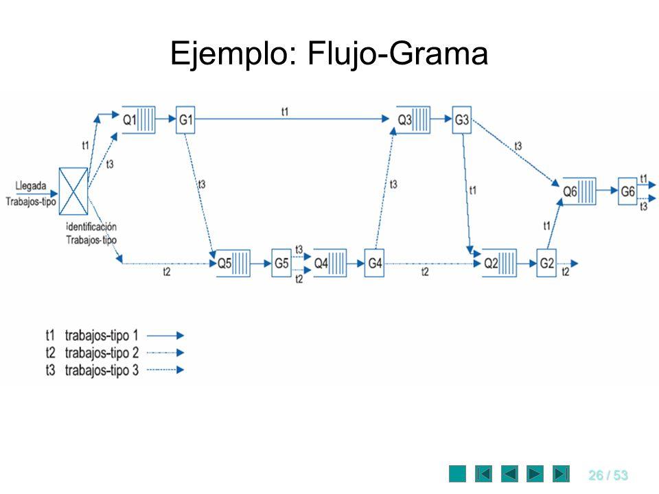 26 / 53 Ejemplo: Flujo-Grama