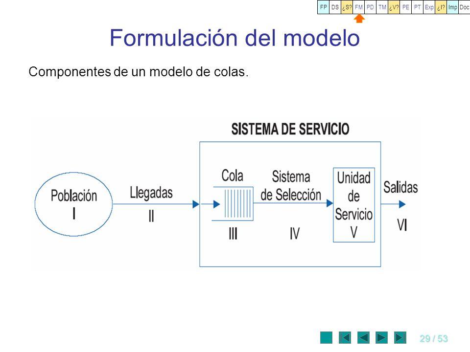 29 / 53 Formulación del modelo Componentes de un modelo de colas. FPDS¿S?FMPDTM¿V?PEPT¿I?ImpDocExp