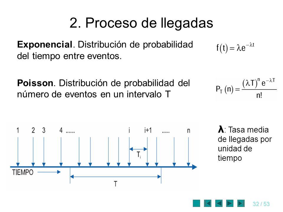 32 / 53 2. Proceso de llegadas Exponencial. Distribución de probabilidad del tiempo entre eventos. Poisson. Distribución de probabilidad del número de