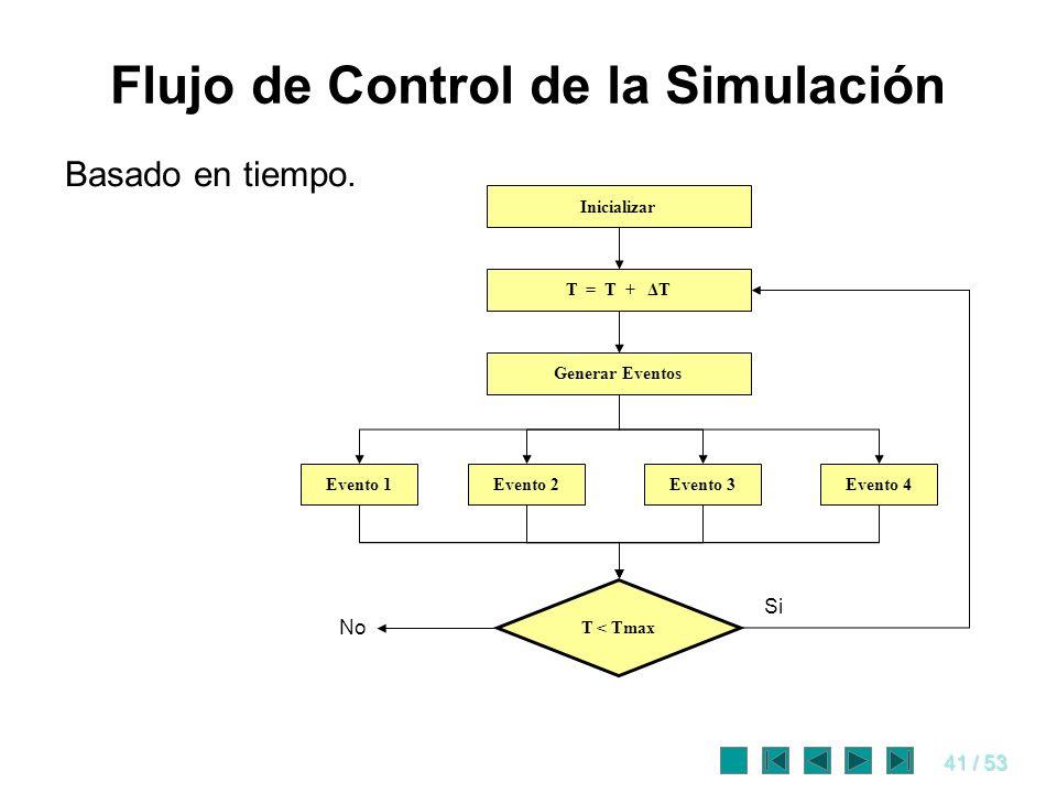 41 / 53 Flujo de Control de la Simulación Basado en tiempo. Inicializar T = T + ΔT Generar Eventos Evento 4Evento 3Evento 2Evento 1 T < Tmax No Si