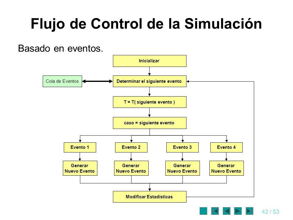 42 / 53 Flujo de Control de la Simulación Basado en eventos. Inicializar Determinar el siguiente evento T = T( siguiente evento ) Evento 1 Cola de Eve