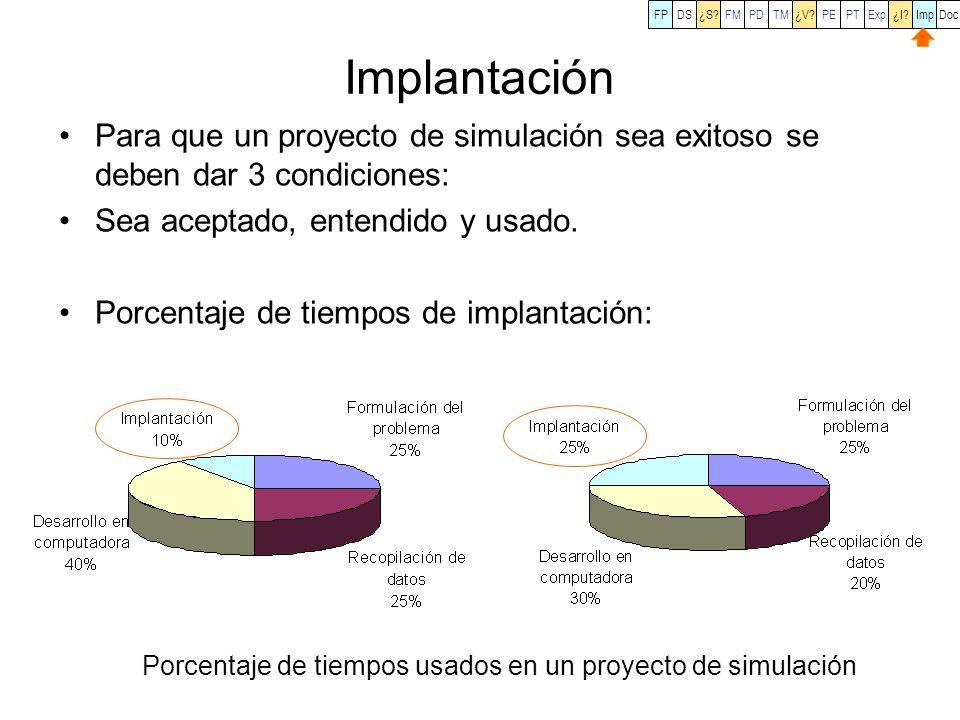 Implantación Para que un proyecto de simulación sea exitoso se deben dar 3 condiciones: Sea aceptado, entendido y usado. Porcentaje de tiempos de impl
