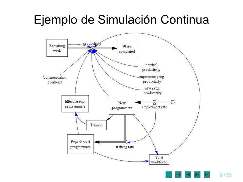 40 / 53 Traslación del modelo Se decide el lenguaje de programación o el software de simulación a usar.