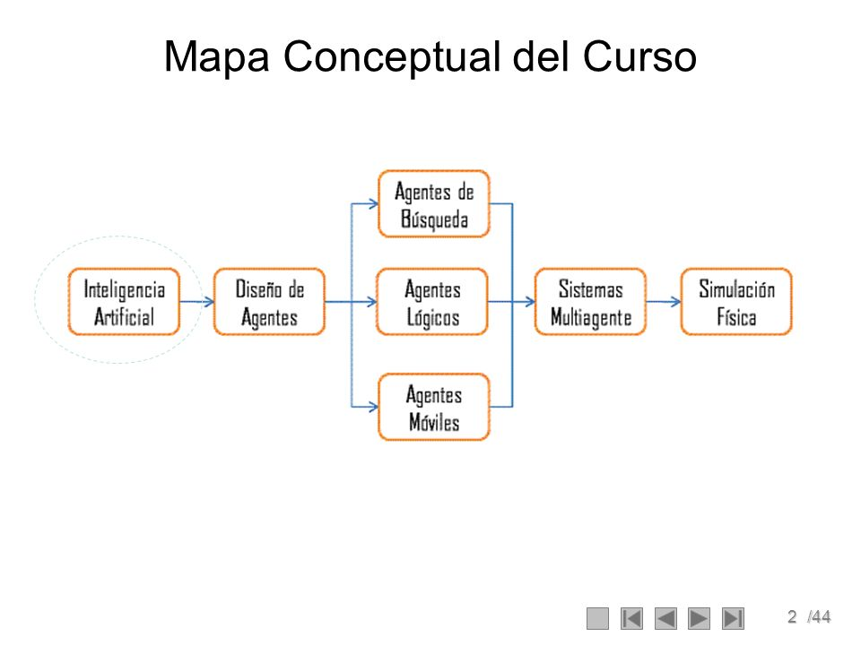 2/44 Mapa Conceptual del Curso