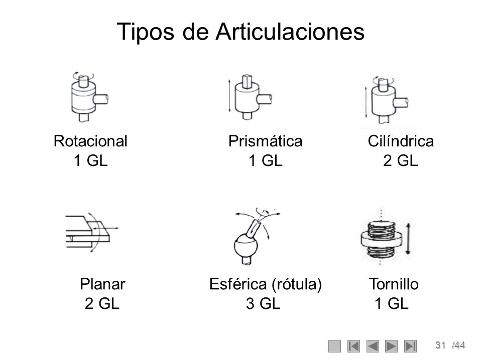 31/44 Tipos de Articulaciones Prismática 1 GL Cilíndrica 2 GL Planar 2 GL Esférica (rótula) 3 GL Rotacional 1 GL Tornillo 1 GL