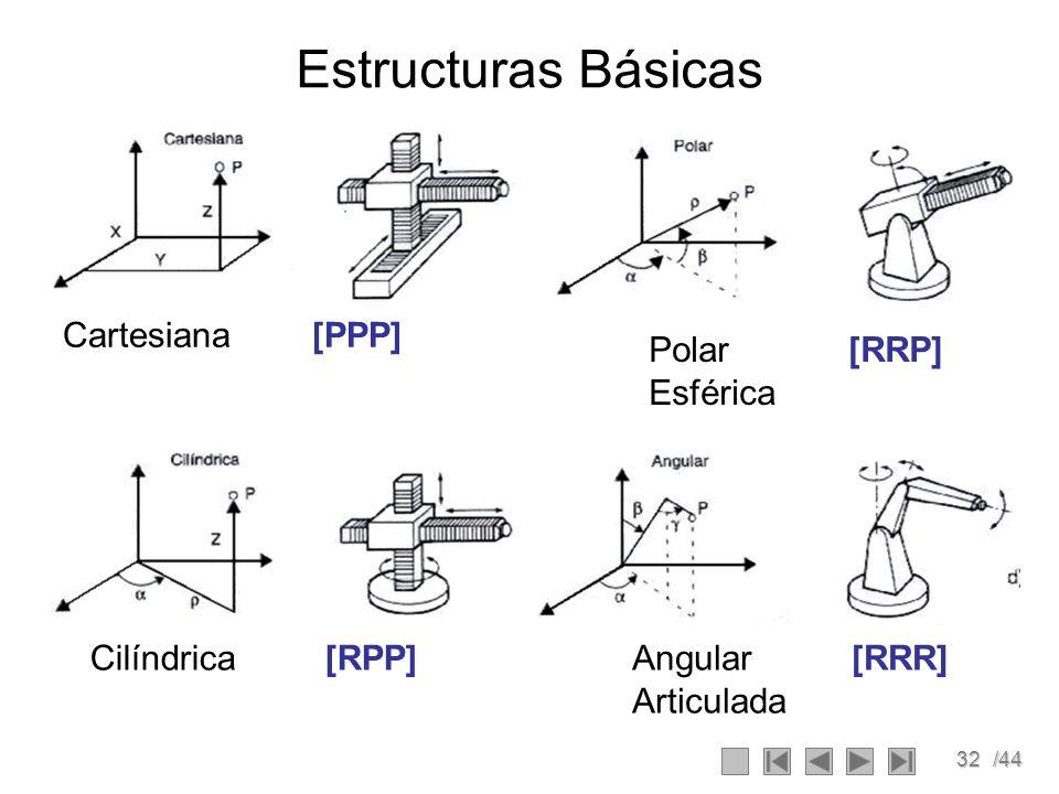 32/44 Estructuras Básicas Cartesiana [PPP] Polar [RRP] Esférica Cilíndrica [RPP]Angular [RRR] Articulada