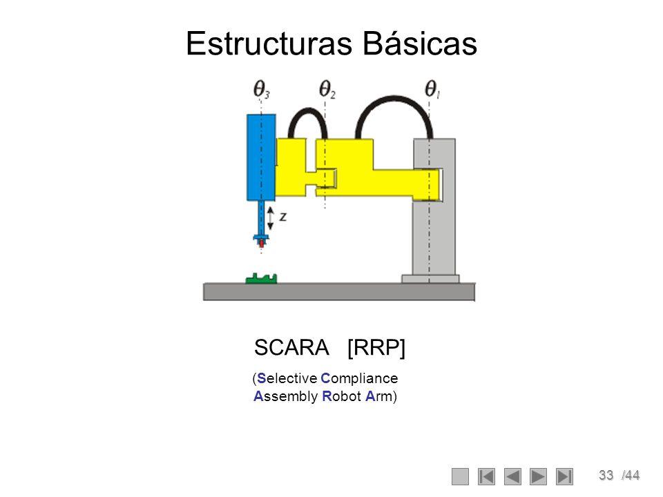 33/44 Estructuras Básicas SCARA [RRP] (Selective Compliance Assembly Robot Arm)