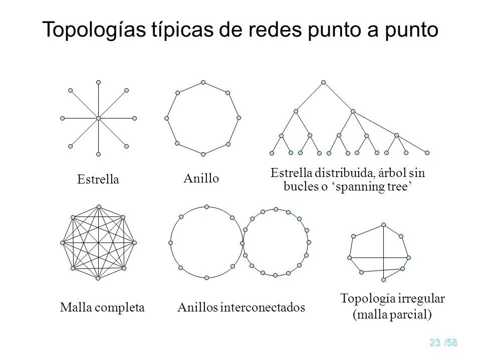 22/58 Redes de enlaces punto a punto La red está formada por un conjunto de enlaces entre los nodos de dos en dos Es posible crear topologías compleja
