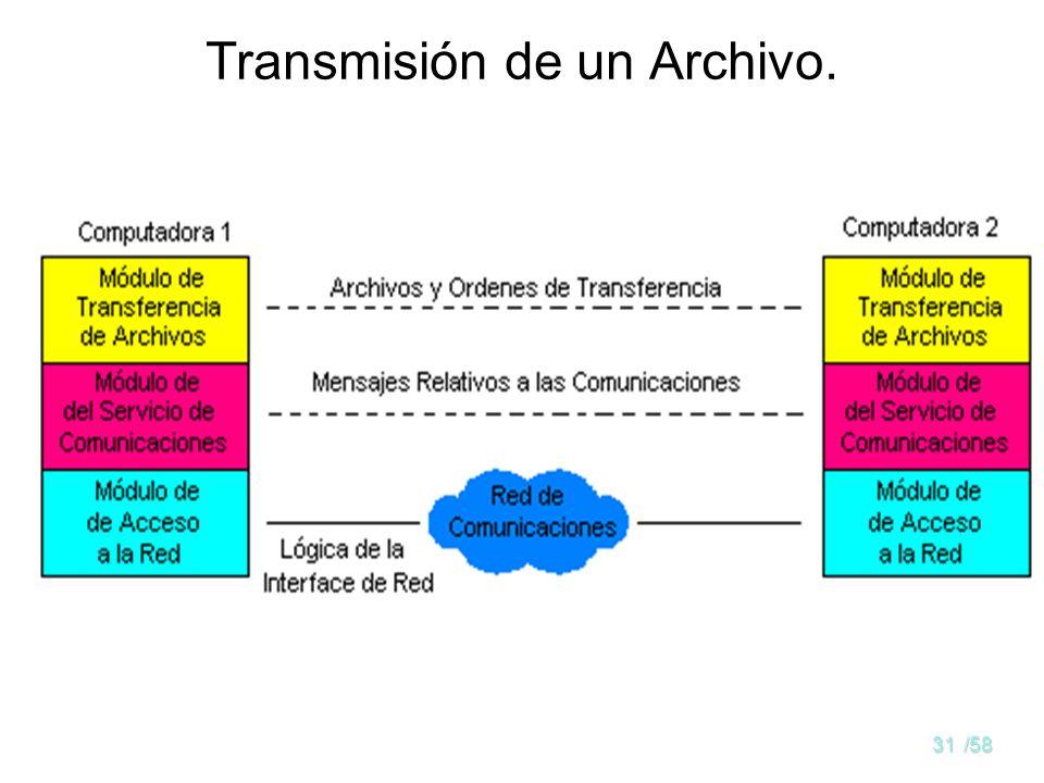 30/58 Comunicación entre Computadores Las comunicaciones implican tres agentes: APLICACIONES COMPUTADORAS REDES