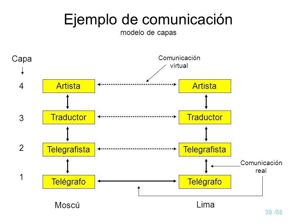 38/58 Ejemplo de comunicación modelo de capas Dos artistas, uno en Moscú y el otro en Lima, mantienen por vía telegráfica una conversación sobre pintu