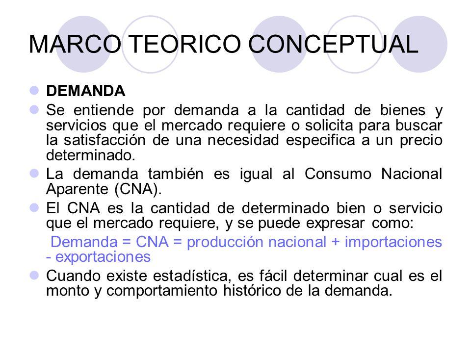 MARCO TEORICO CONCEPTUAL DEMANDA Se entiende por demanda a la cantidad de bienes y servicios que el mercado requiere o solicita para buscar la satisfa