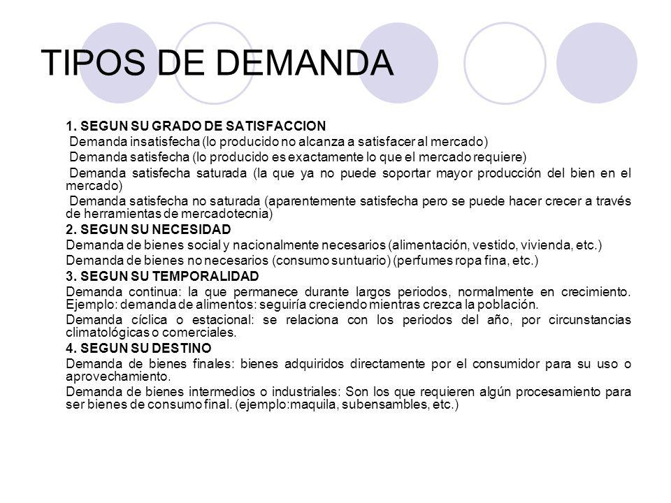 TIPOS DE DEMANDA 1. SEGUN SU GRADO DE SATISFACCION Demanda insatisfecha (lo producido no alcanza a satisfacer al mercado) Demanda satisfecha (lo produ