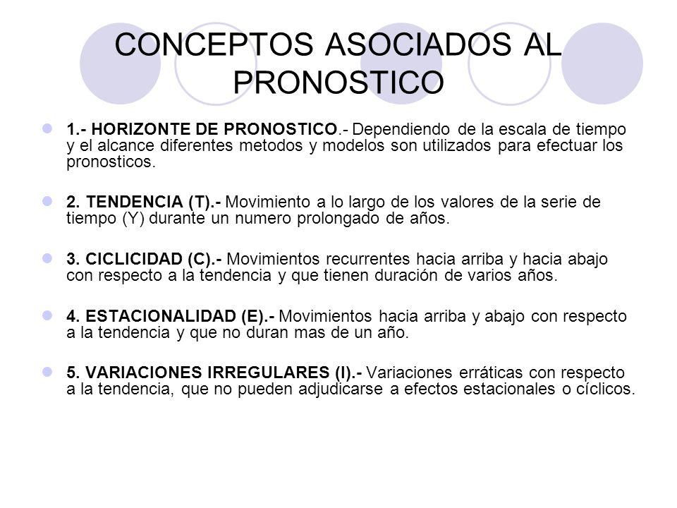 CONCEPTOS ASOCIADOS AL PRONOSTICO 1.- HORIZONTE DE PRONOSTICO.- Dependiendo de la escala de tiempo y el alcance diferentes metodos y modelos son utili