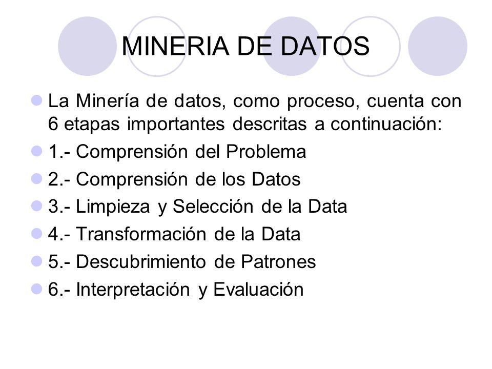 MINERIA DE DATOS La Minería de datos, como proceso, cuenta con 6 etapas importantes descritas a continuación: 1.- Comprensión del Problema 2.- Compren