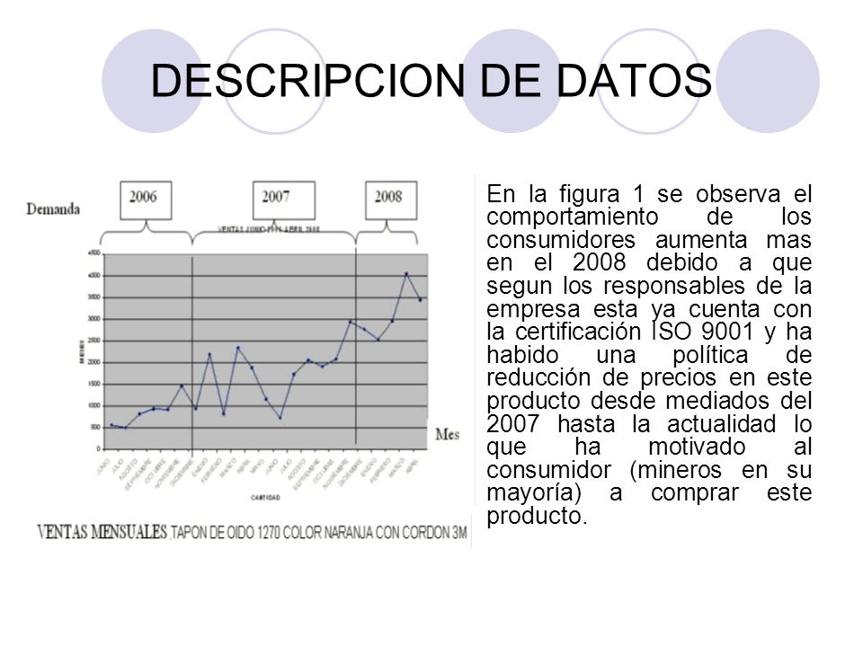 DESCRIPCION DE DATOS En la figura 1 se observa el comportamiento de los consumidores aumenta mas en el 2008 debido a que segun los responsables de la