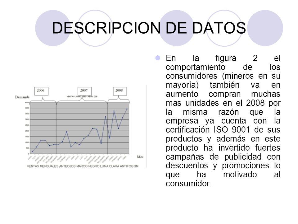 DESCRIPCION DE DATOS En la figura 2 el comportamiento de los consumidores (mineros en su mayoría) también va en aumento compran muchas mas unidades en