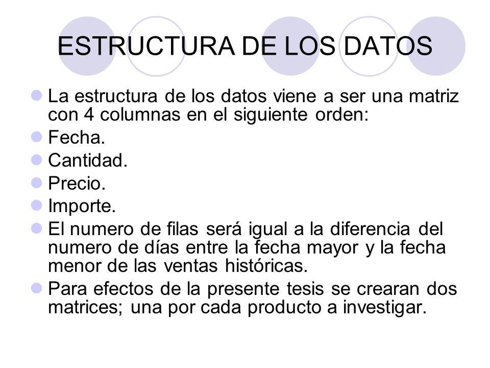 ESTRUCTURA DE LOS DATOS La estructura de los datos viene a ser una matriz con 4 columnas en el siguiente orden: Fecha. Cantidad. Precio. Importe. El n