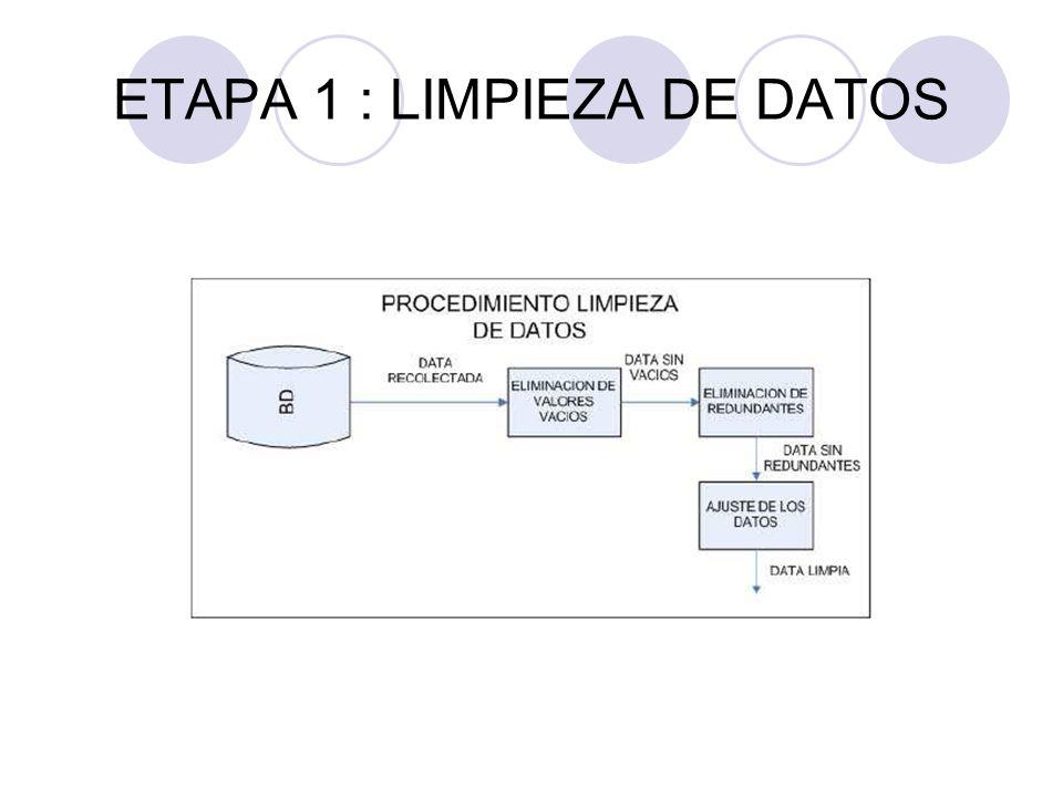ETAPA 1 : LIMPIEZA DE DATOS
