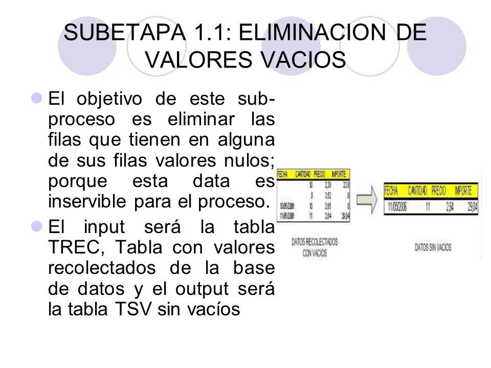 SUBETAPA 1.1: ELIMINACION DE VALORES VACIOS El objetivo de este sub- proceso es eliminar las filas que tienen en alguna de sus filas valores nulos; po