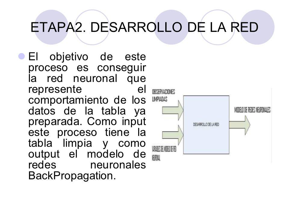 ETAPA2. DESARROLLO DE LA RED El objetivo de este proceso es conseguir la red neuronal que represente el comportamiento de los datos de la tabla ya pre