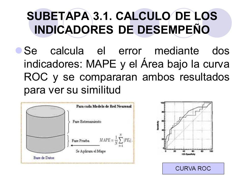 SUBETAPA 3.1. CALCULO DE LOS INDICADORES DE DESEMPEÑO Se calcula el error mediante dos indicadores: MAPE y el Área bajo la curva ROC y se compararan a