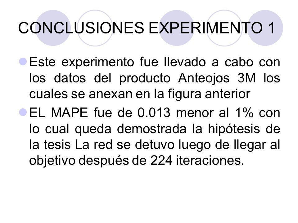 CONCLUSIONES EXPERIMENTO 1 Este experimento fue llevado a cabo con los datos del producto Anteojos 3M los cuales se anexan en la figura anterior EL MA